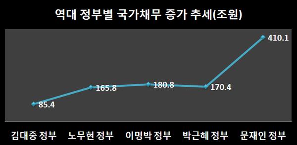소비자의 눈] 2022년도 한국의 국가채무 약 400조원에 달할 것으로 전망된다.. < 소비자의눈 < 소비자이슈 < 기사본문 -  컨슈머포스트